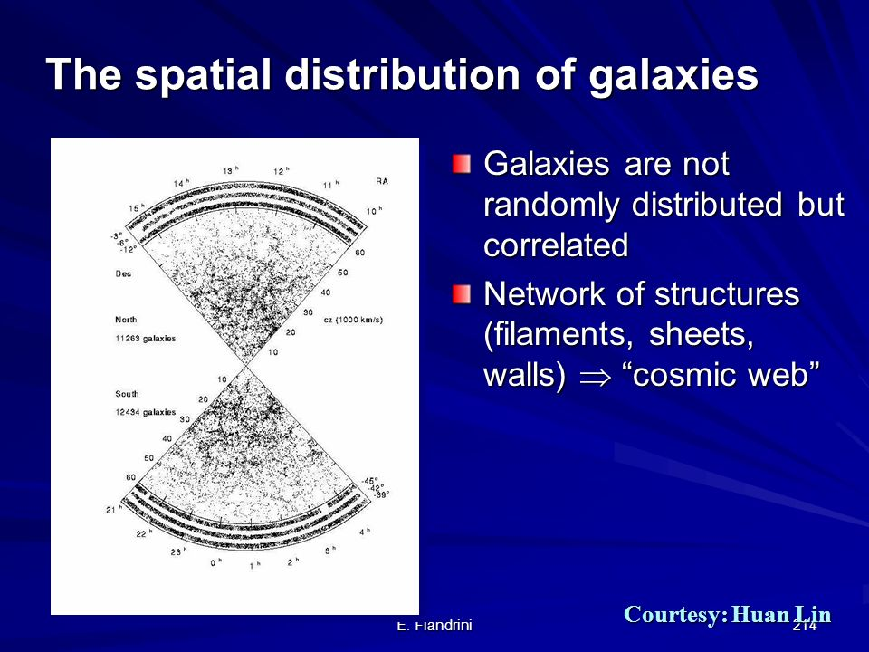 The spatial distribution of galaxies