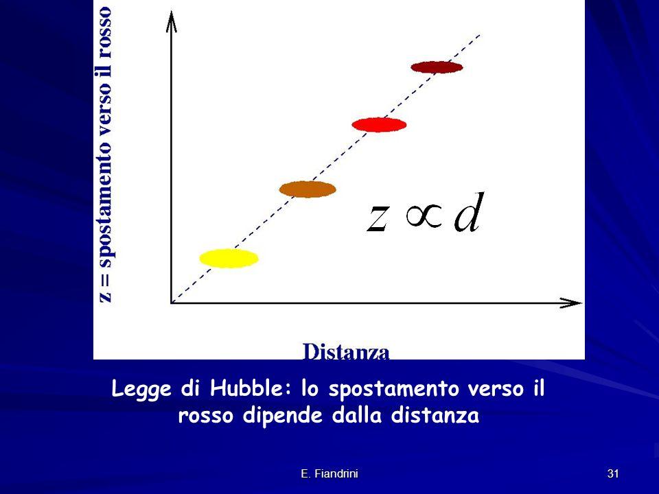 Legge di Hubble: lo spostamento verso il rosso dipende dalla distanza