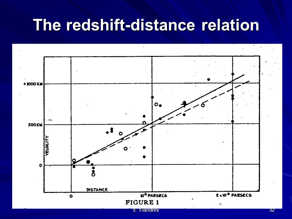 The redshift-distance relation