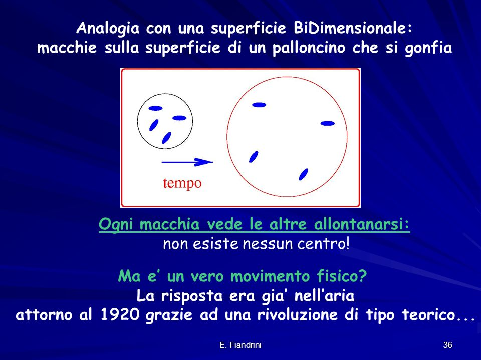 Analogia con una superficie BiDimensionale: