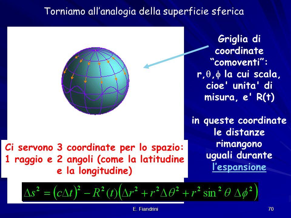 Torniamo all'analogia della superficie sferica