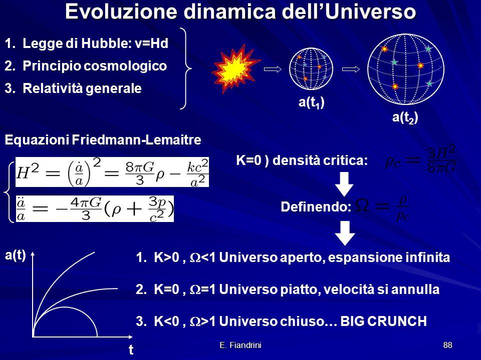 Evoluzione dinamica dell'Universo