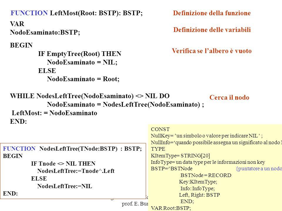 FUNCTION LeftMost(Root: BSTP): BSTP; Definizione della funzione