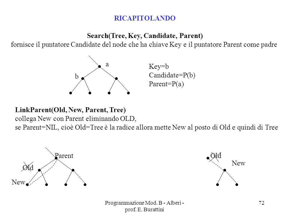 Search(Tree, Key, Candidate, Parent)