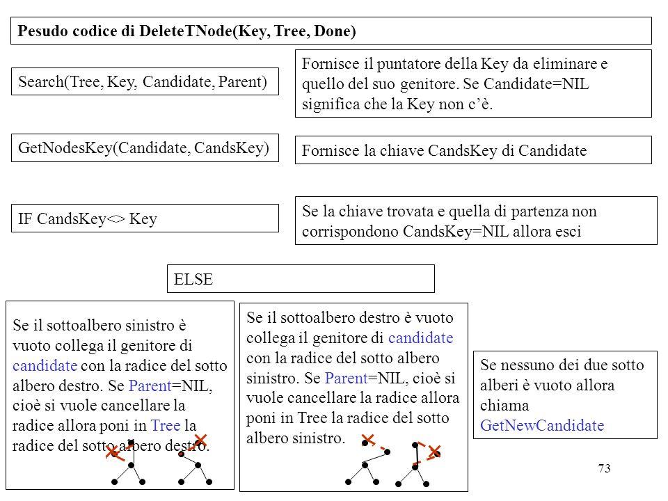 Pesudo codice di DeleteTNode(Key, Tree, Done)