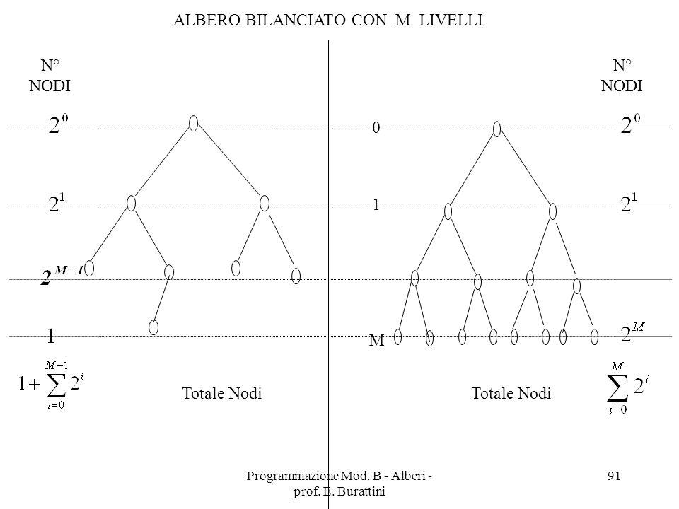 ALBERO BILANCIATO CON M LIVELLI