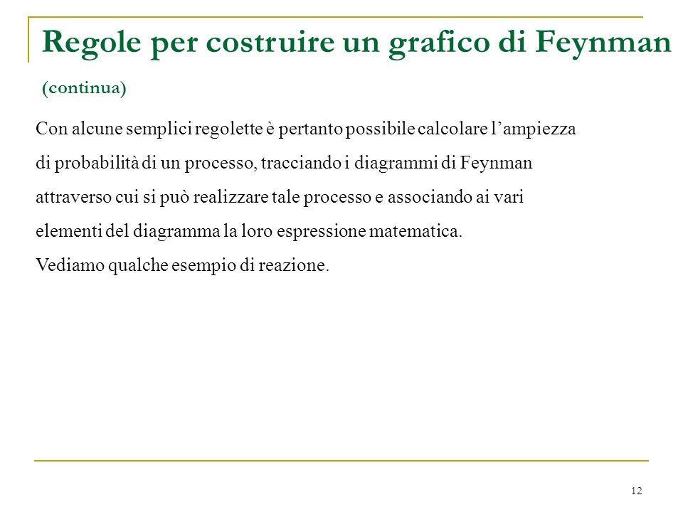 Regole per costruire un grafico di Feynman
