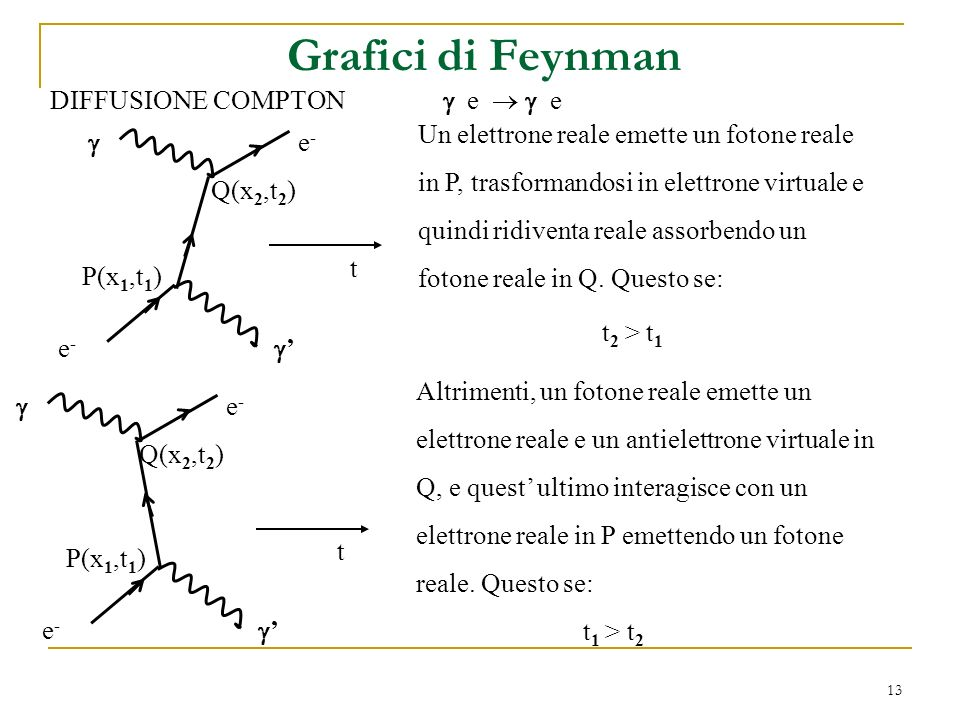 Grafici di Feynman DIFFUSIONE COMPTON  e   e