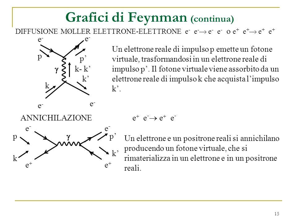 Grafici di Feynman (continua)