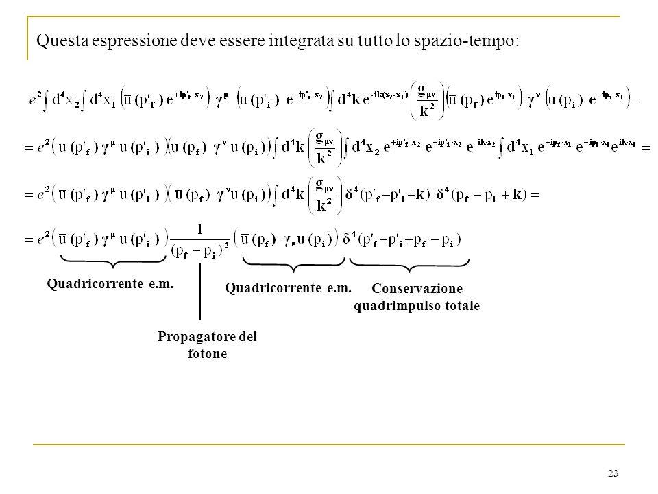 Conservazione quadrimpulso totale Propagatore del fotone