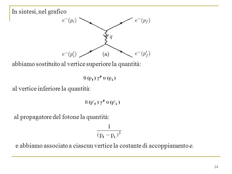 In sintesi, nel grafico abbiamo sostituito al vertice superiore la quantità: al vertice inferiore la quantità: