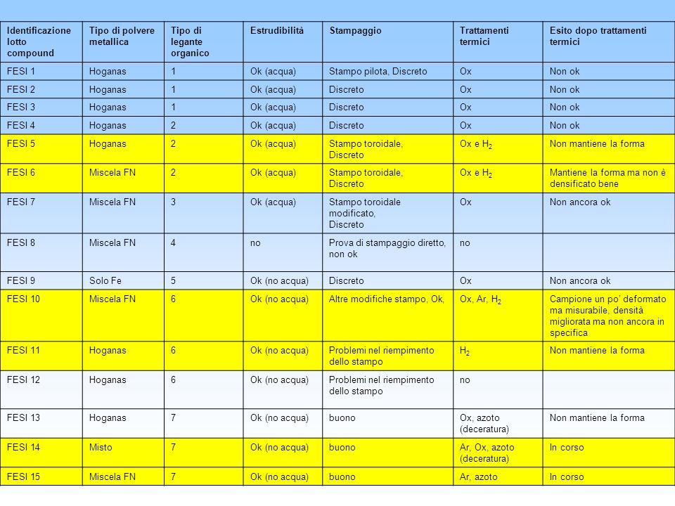 Identificazione lotto compound