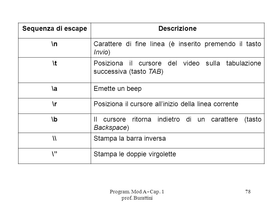 Program. Mod A - Cap. 1 prof. Burattini