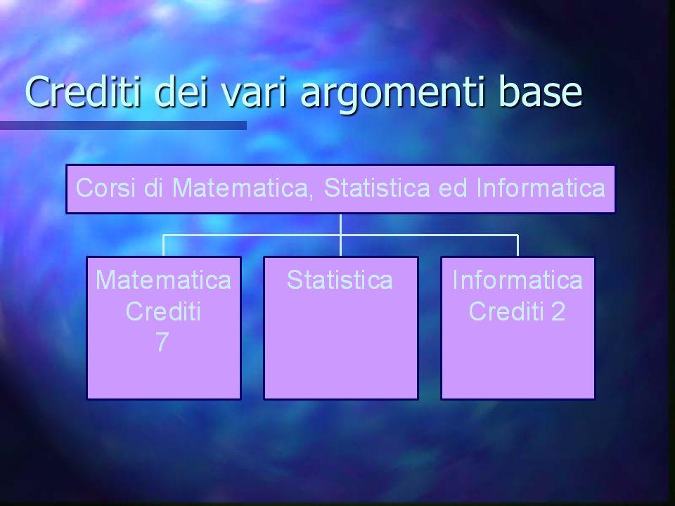 Crediti dei vari argomenti base