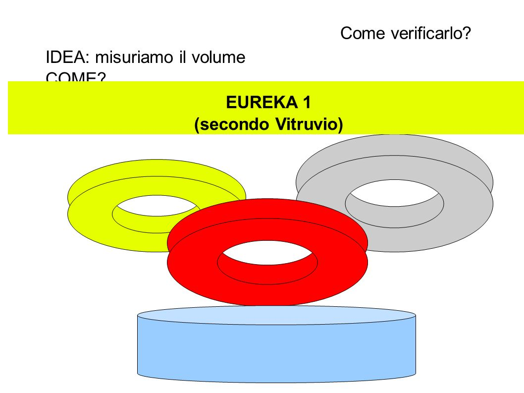 Come verificarlo IDEA: misuriamo il volume COME EUREKA 1 (secondo Vitruvio)