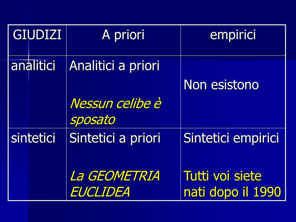 GIUDIZI A priori. empirici. analitici. Analitici a priori. Nessun celibe è sposato. Non esistono.