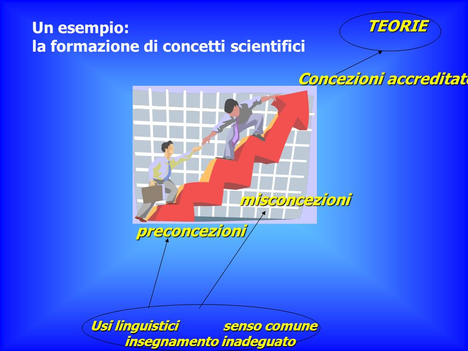 la formazione di concetti scientifici TEORIE