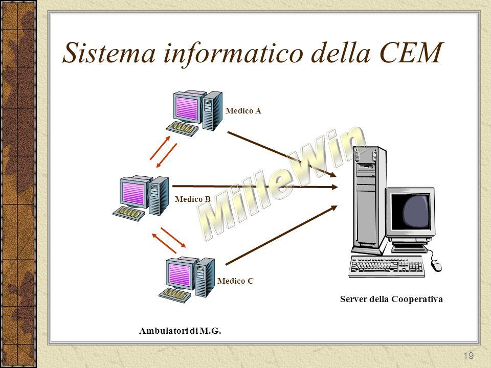 Sistema informatico della CEM
