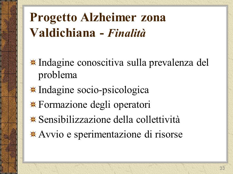 Progetto Alzheimer zona Valdichiana - Finalità