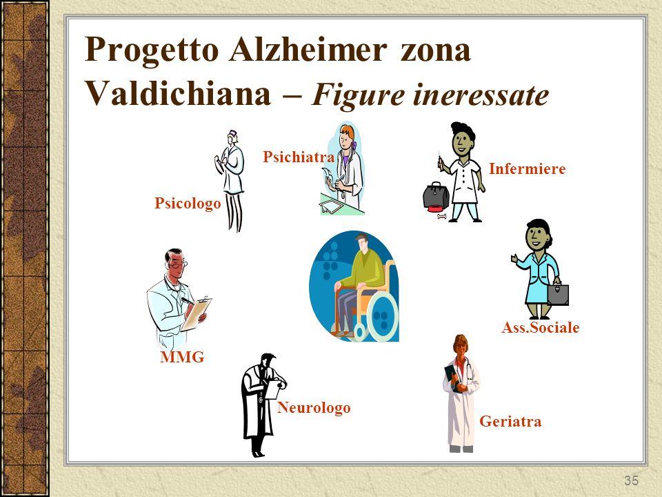 Progetto Alzheimer zona Valdichiana – Figure ineressate