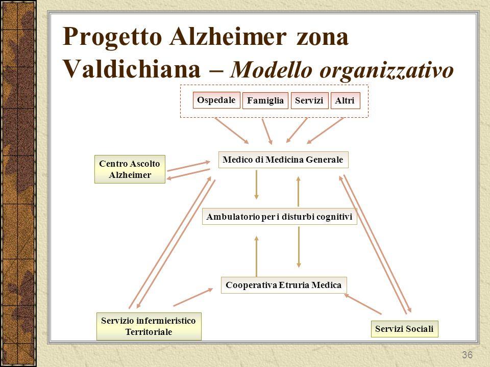 Progetto Alzheimer zona Valdichiana – Modello organizzativo