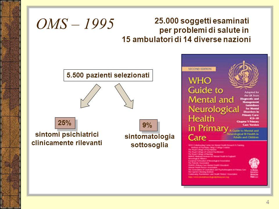 sintomi psichiatrici clinicamente rilevanti sintomatologia sottosoglia