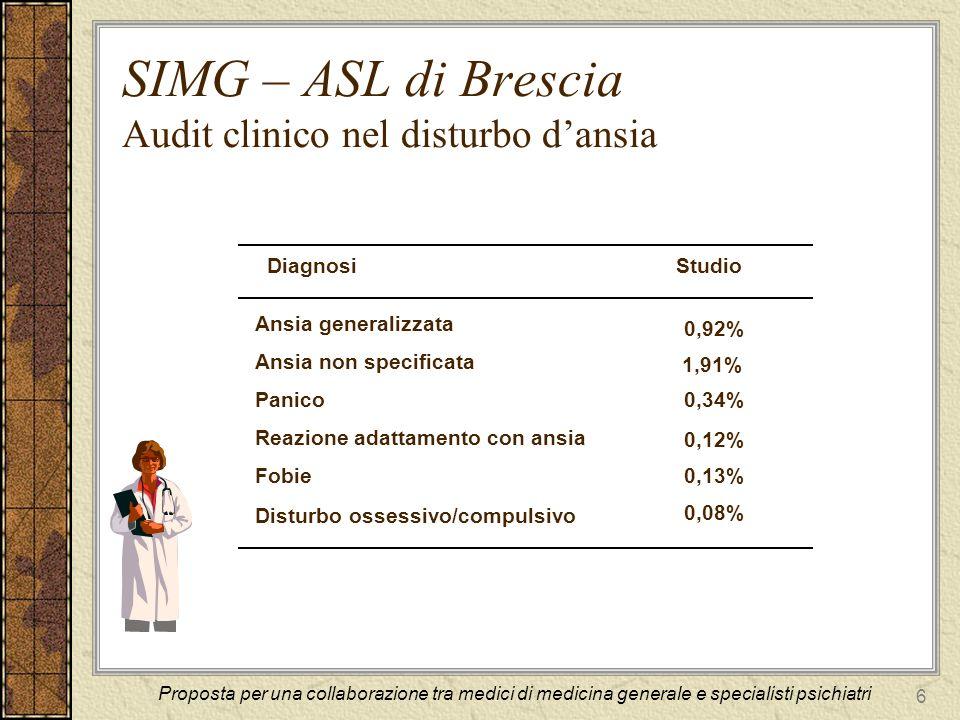 SIMG – ASL di Brescia Audit clinico nel disturbo d'ansia