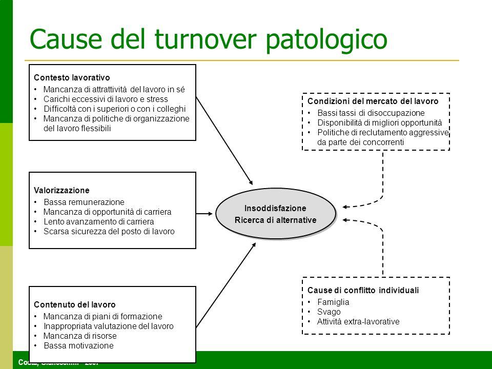 Cause del turnover patologico