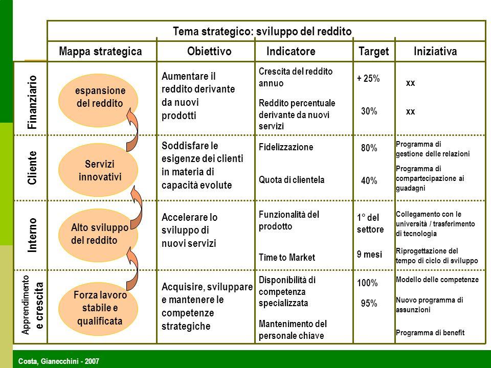 Tema strategico: sviluppo del reddito