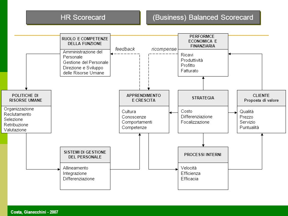(Business) Balanced Scorecard