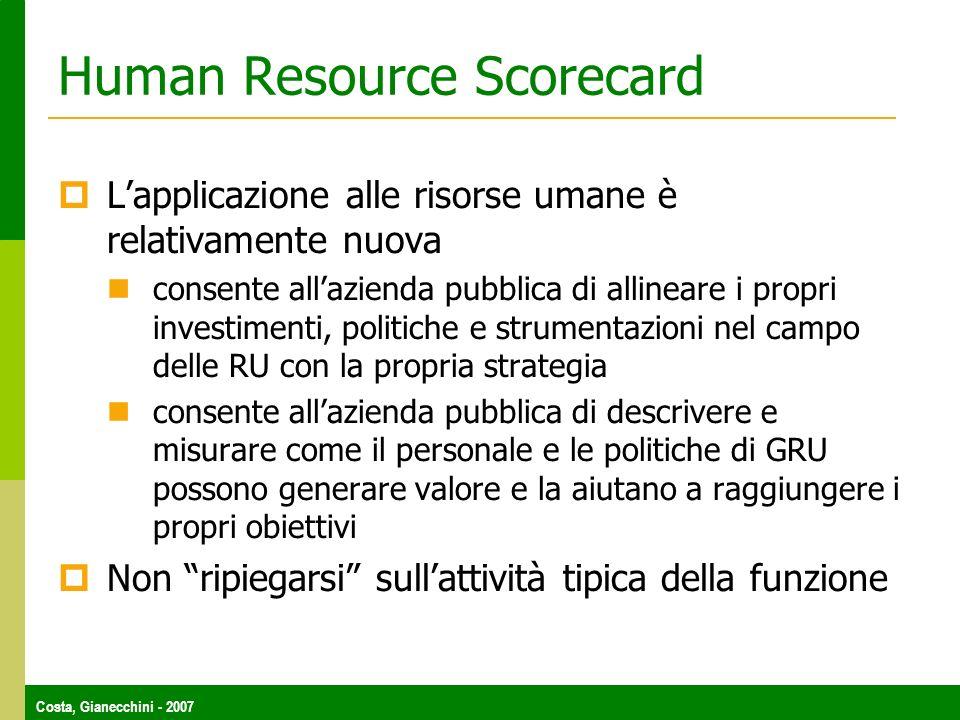 Human Resource Scorecard