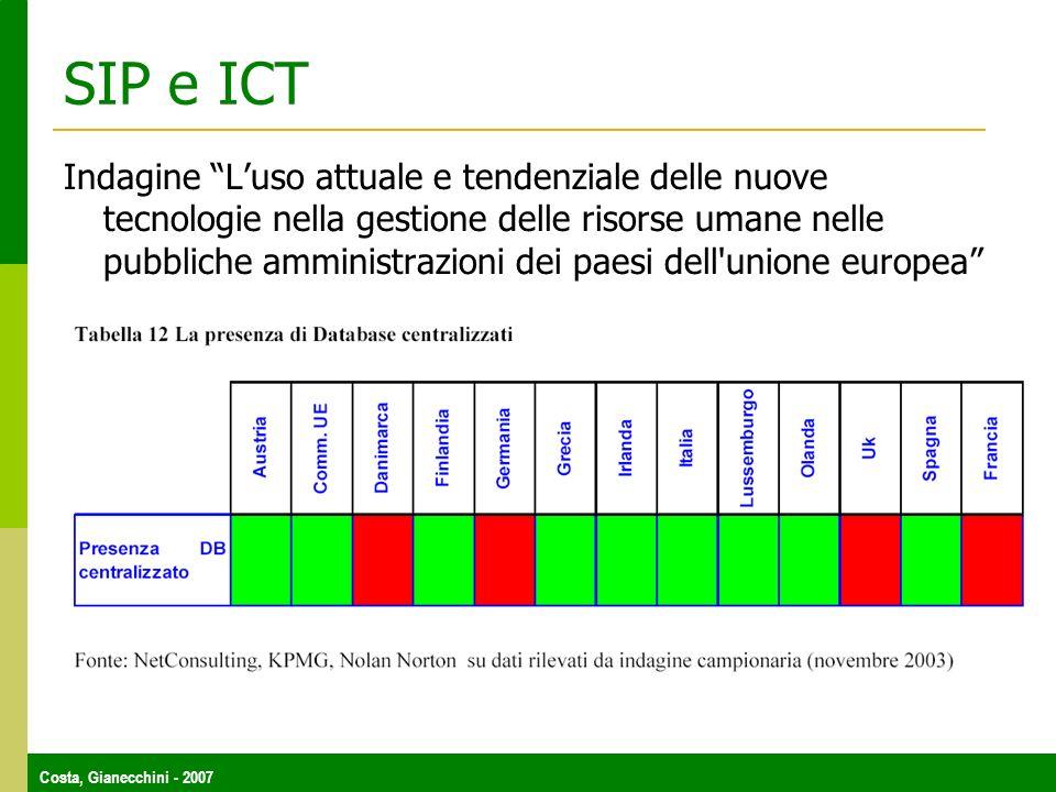 SIP e ICT