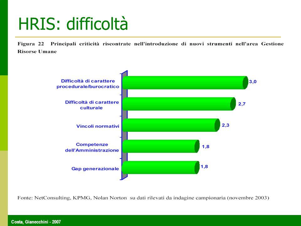 HRIS: difficoltà