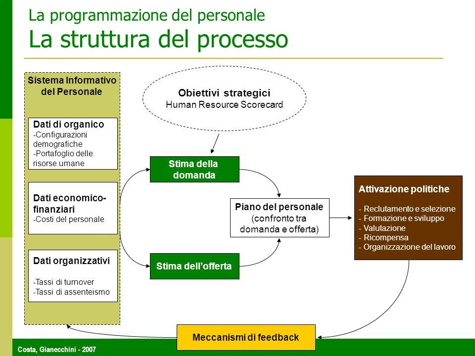 La programmazione del personale La struttura del processo