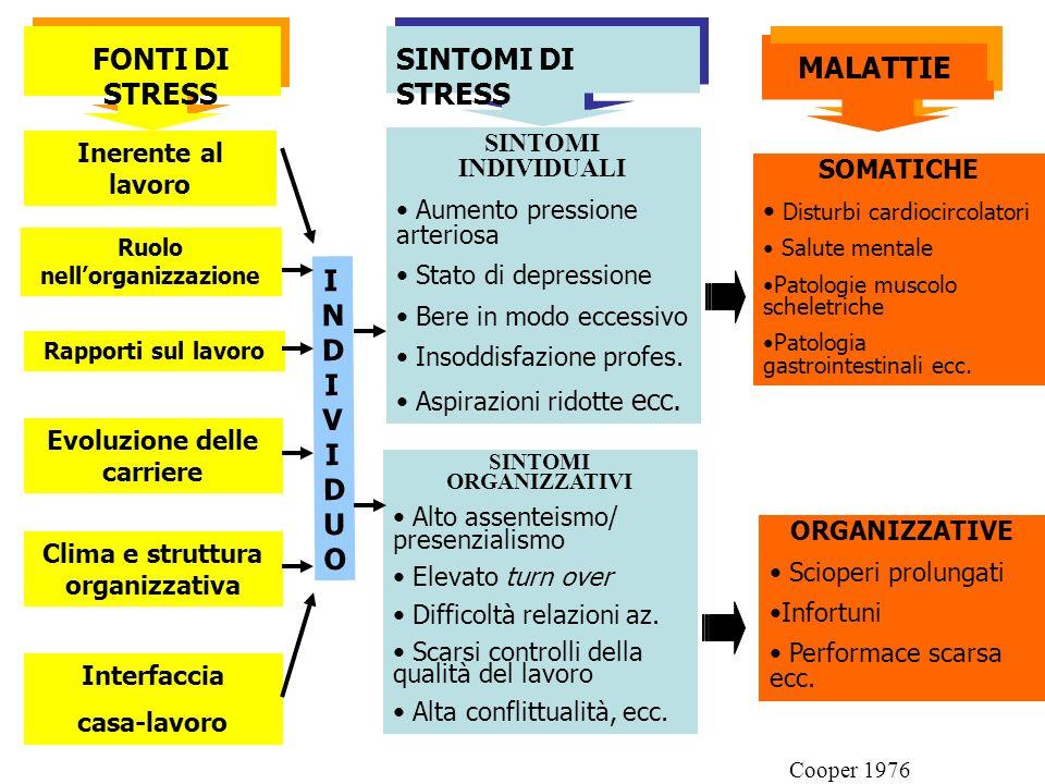 FONTI DI STRESS MALATTIE INDIVIDUO