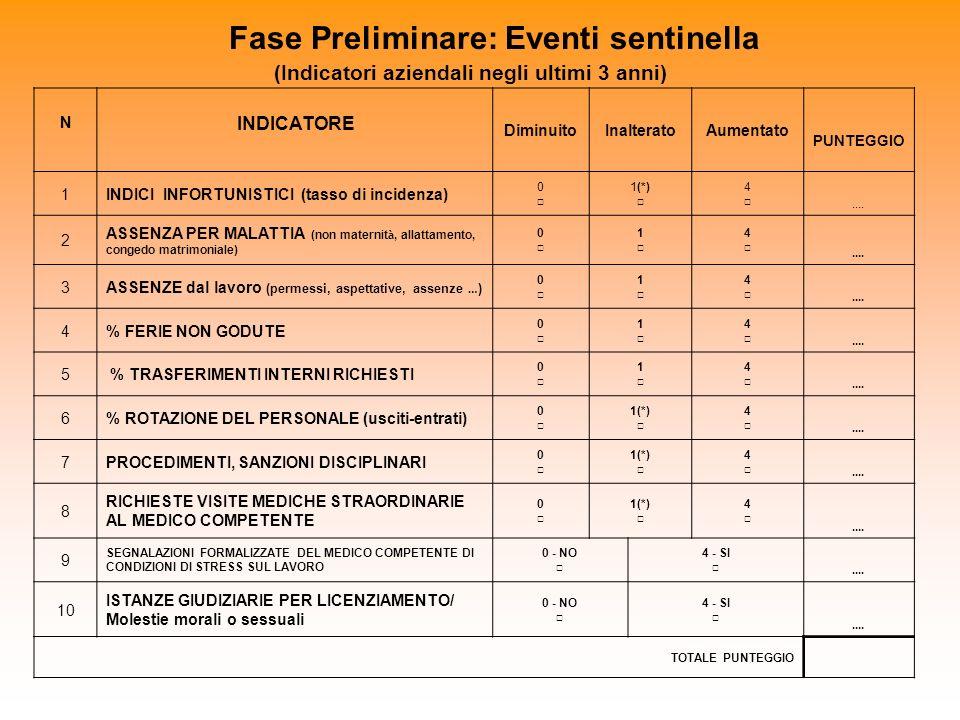 Fase Preliminare: Eventi sentinella (Indicatori aziendali negli ultimi 3 anni)