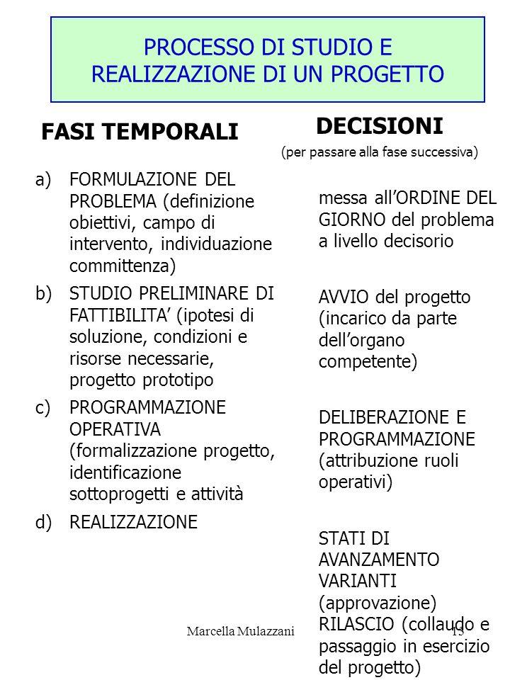 PROCESSO DI STUDIO E REALIZZAZIONE DI UN PROGETTO