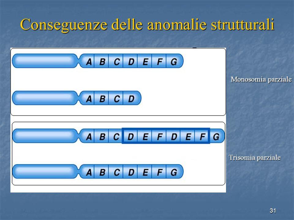 Conseguenze delle anomalie strutturali