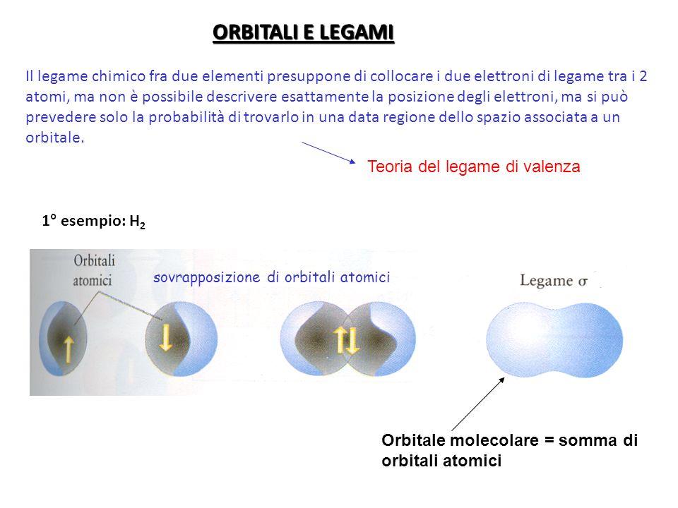 ORBITALI E LEGAMI