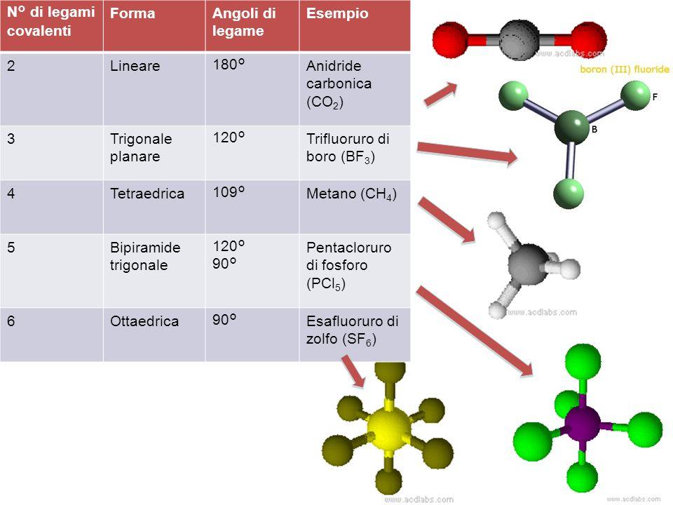 N° di legami covalenti Forma. Angoli di legame. Esempio. 2. Lineare. 180° Anidride carbonica (CO2)