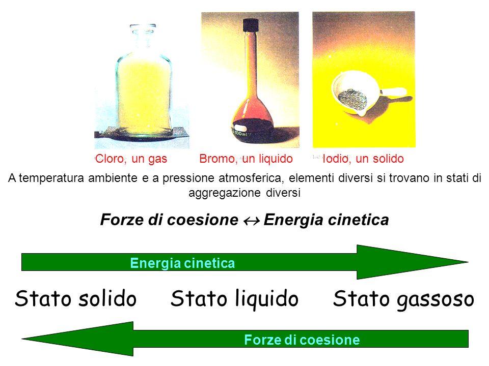 Forze di coesione  Energia cinetica