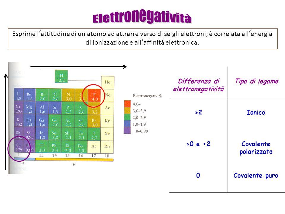Differenza di elettronegatività Covalente polarizzato