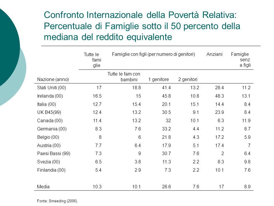 Confronto Internazionale della Povertà Relativa: Percentuale di Famiglie sotto il 50 percento della mediana del reddito equivalente