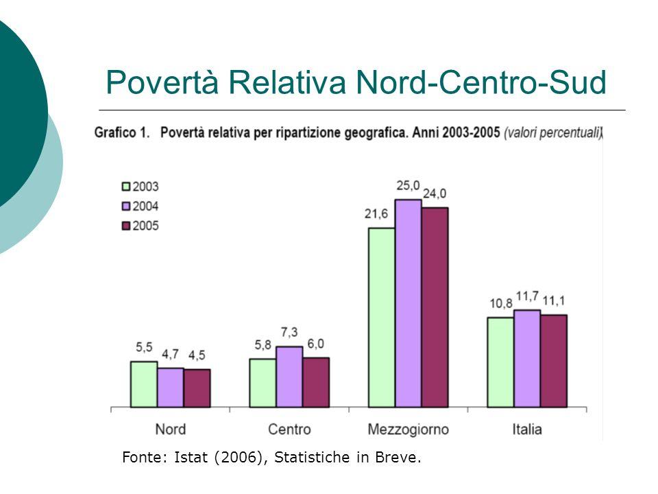 Povertà Relativa Nord-Centro-Sud