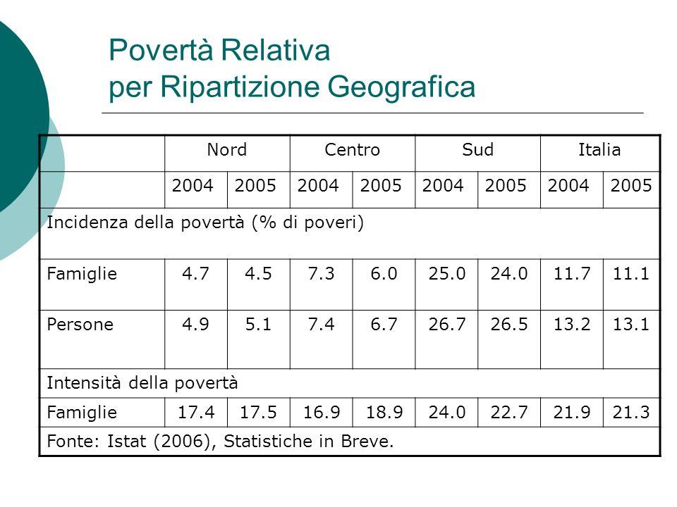Povertà Relativa per Ripartizione Geografica