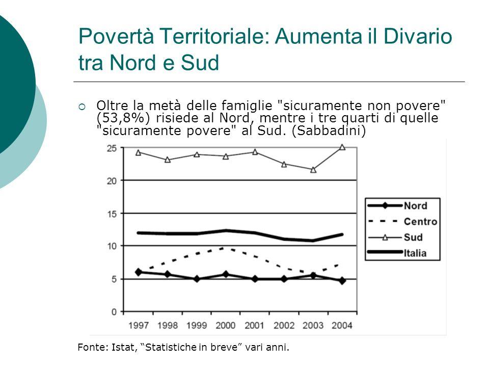 Povertà Territoriale: Aumenta il Divario tra Nord e Sud