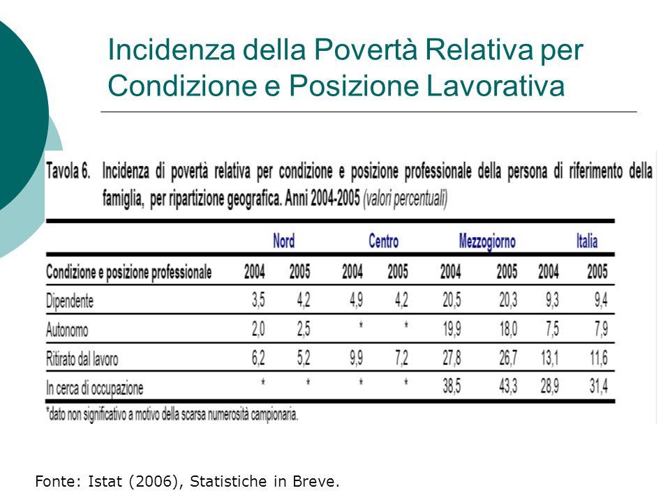 Incidenza della Povertà Relativa per Condizione e Posizione Lavorativa