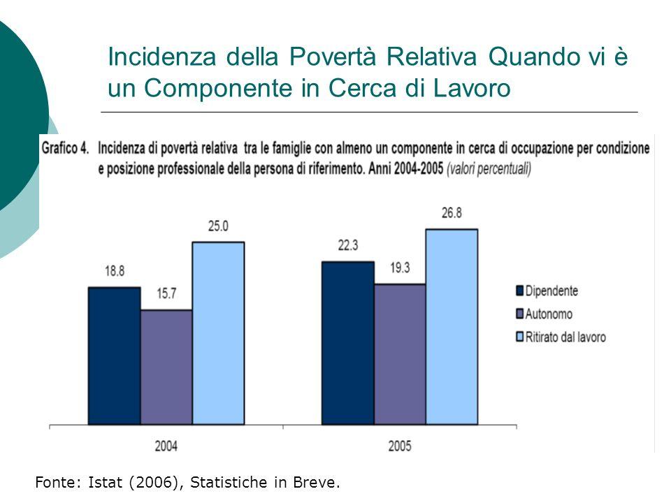 Incidenza della Povertà Relativa Quando vi è un Componente in Cerca di Lavoro