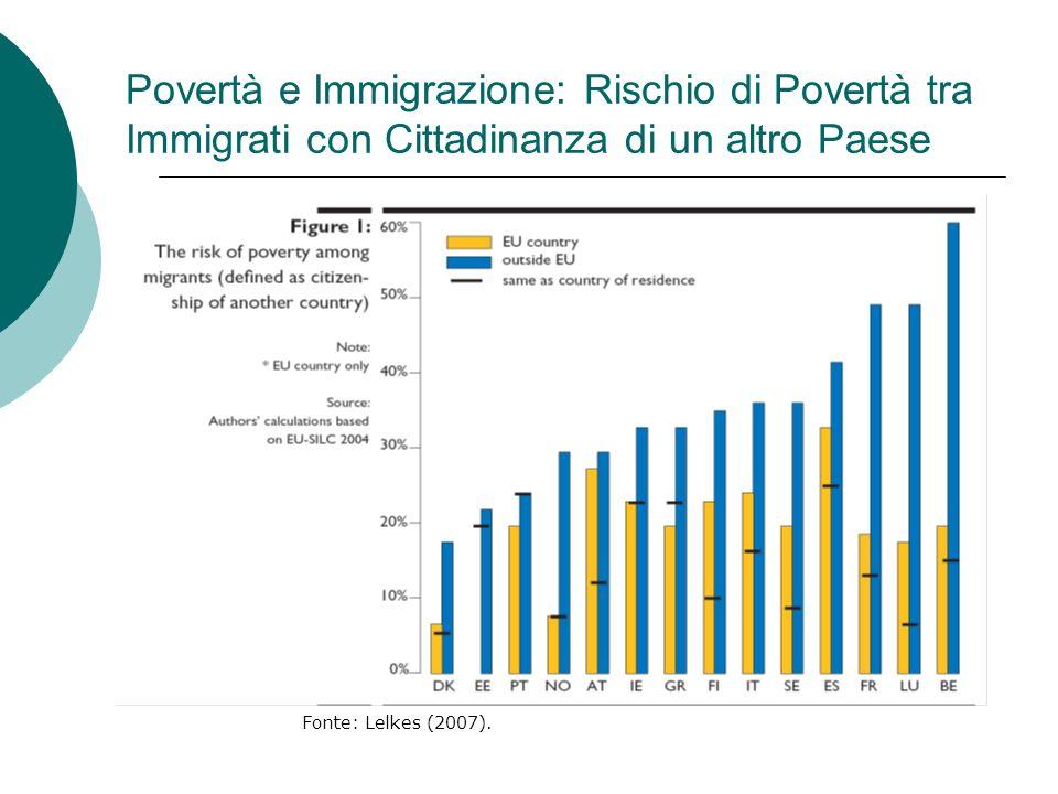 Povertà e Immigrazione: Rischio di Povertà tra Immigrati con Cittadinanza di un altro Paese