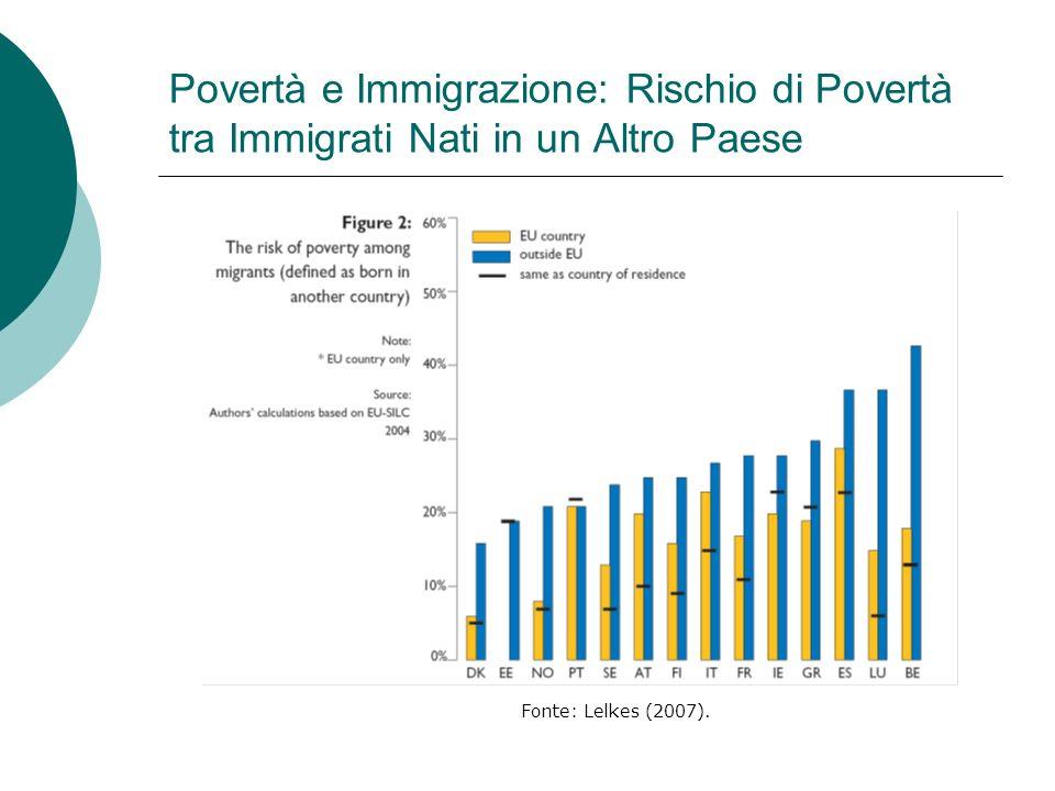 Povertà e Immigrazione: Rischio di Povertà tra Immigrati Nati in un Altro Paese